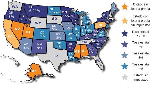 Impuestos de lotería en USA